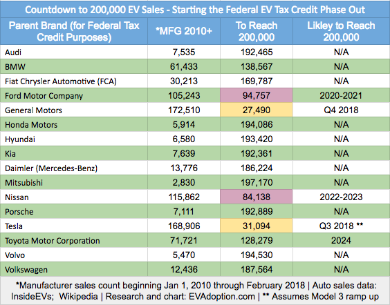 federal ev tax credit 200k ev sales tracker feb 2018 evadoption