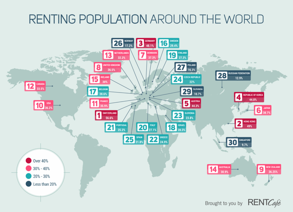 Renting-population-around-the-world