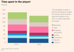 Time Spent at Airport - Nigel Consulting-Financial Times