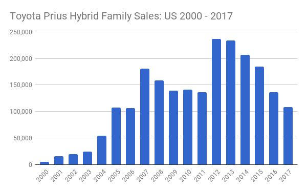 Toyota Prius Family Sales-CarSalesBase-EVA chart