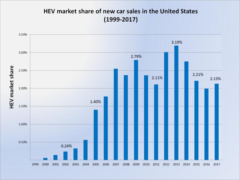 US Hybrid market share 1999-2017-Wikipedia
