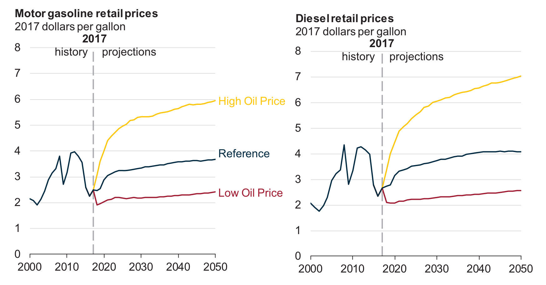 the factors pushing the prices and demand for fuel higher Increased demand for gasoline and diesel this past quarter led to lower fuel   higher fuel taxes (figure 4), it is certainly not the only factor pushing up prices on.