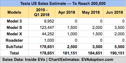 Tesal Q2 2018 likler sales - minus Model 3