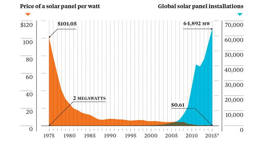 Decline in solar price