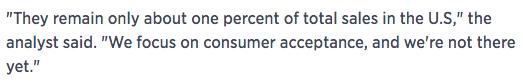 CNBC analyst EVs 1% of auto sales