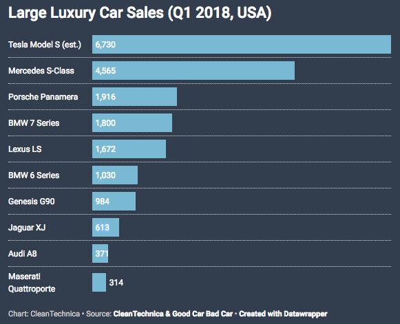 CleanTechnica Large Luxury Car Sales Q1 2018