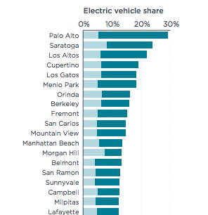 EV Market Share top Calif cities - ICCT - featured image