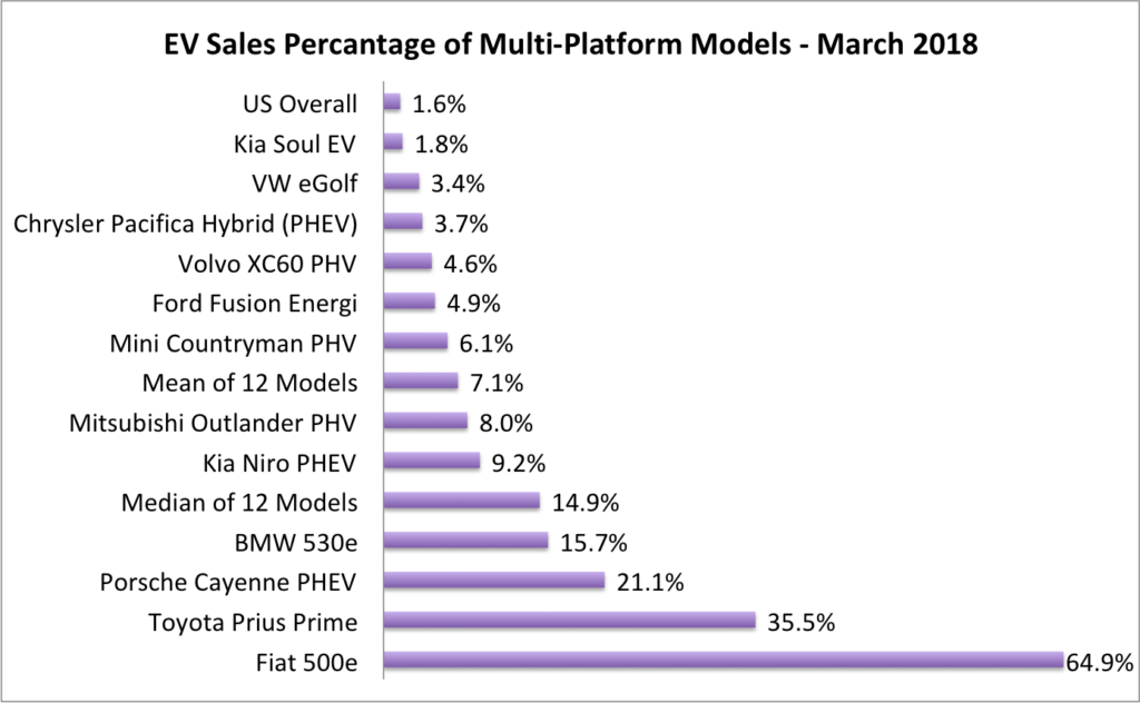 EVs % of Multi-platform Model Sales-March 2018