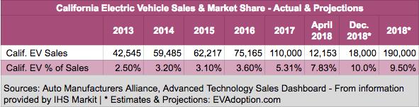 California EV sales & market share - 2013-2018-V2