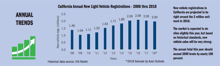 California New Car Dealers Assoc - Vehicle Registrations