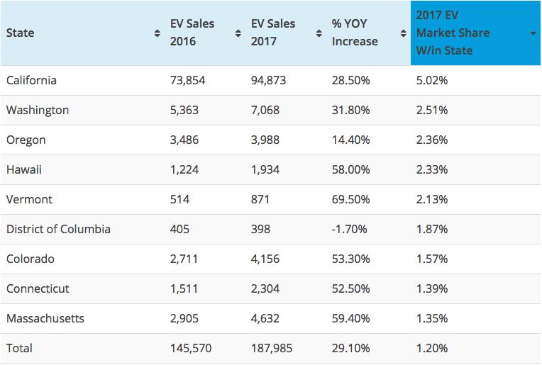 Top 9 states EV Market Share
