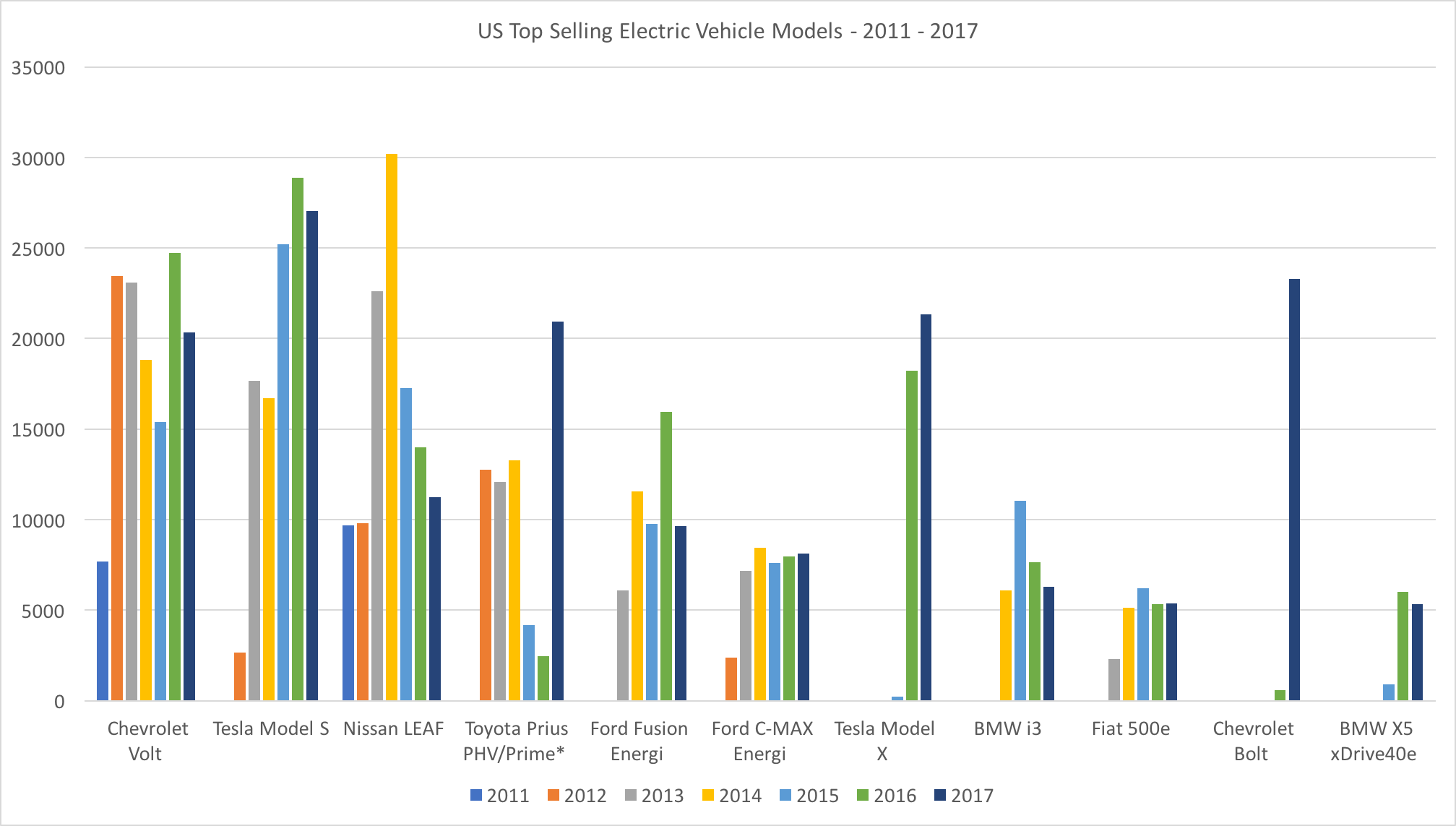 Top Selling EVs 2011-2017-bar chart