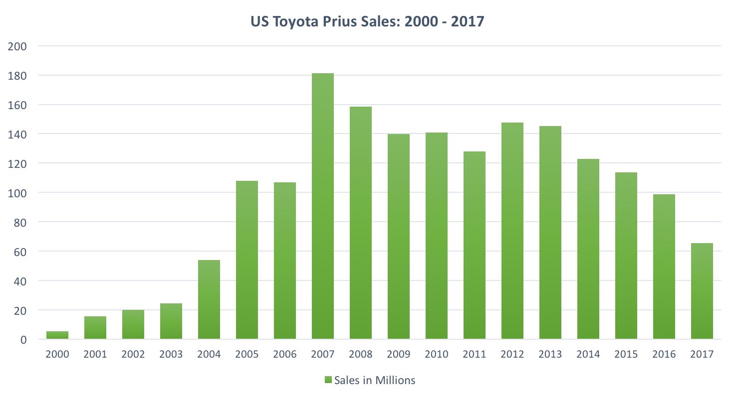 Toyota Prius Sales - 2000-2017