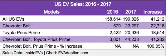 US EV Sales Bolt-Prius Prime 2016-2017