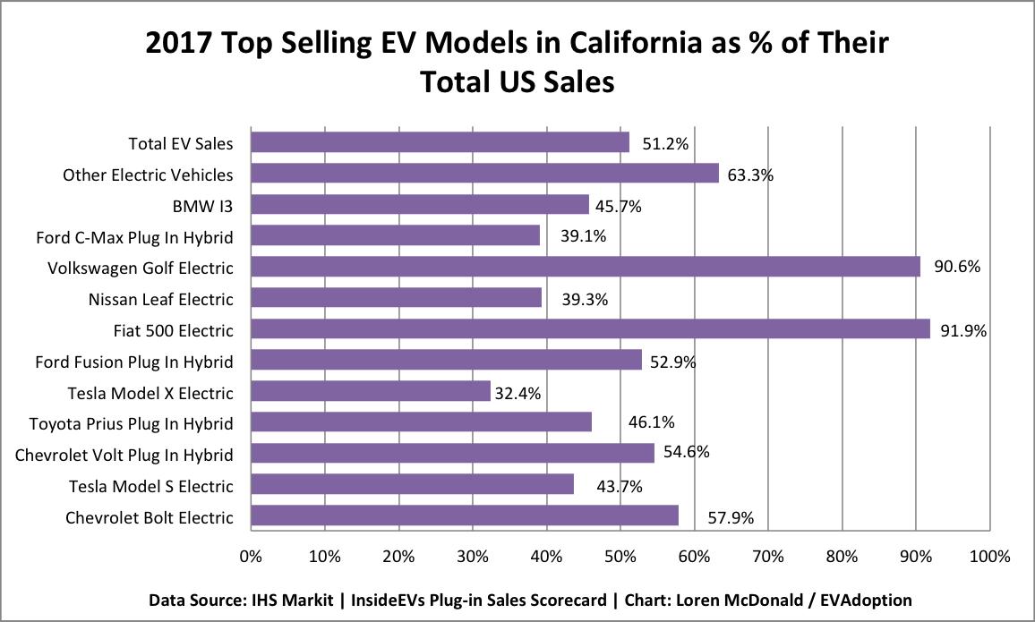 2017 Top Selling EVs in Calif as a % of Their Total US Sales