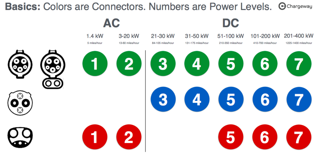 Chargeway - system - colors and connectors numbers are power levels