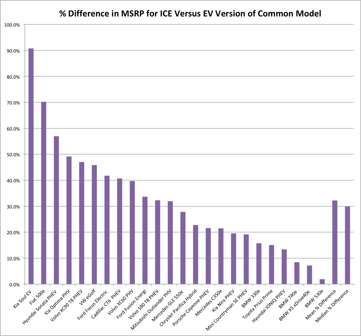 % Difference in MSRP ICE vs EV