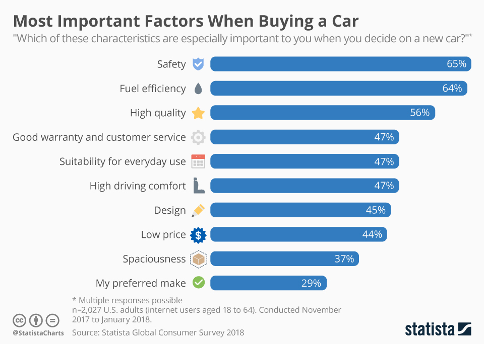 Most Important Factors When Buying a Car - Statista