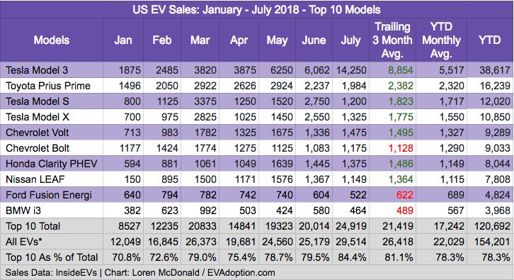 Top 10 US EV Sales - July 2018 - EVAdoption