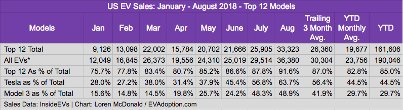 Top 12 EVs as % of total EV sales - January to August 2018