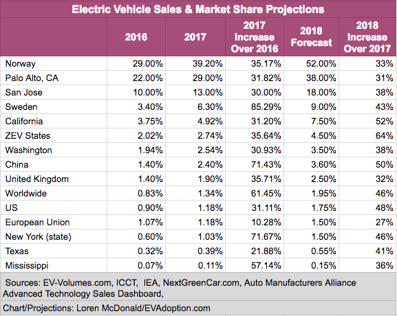 EV Market Share - Various Markets -Updated