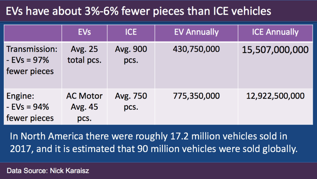 Number of EV parts versus ICE parts - Source Nick Karaisz