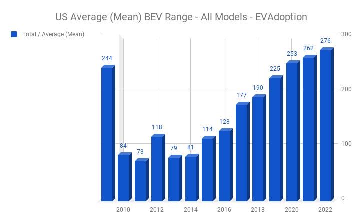 US Average (Mean) BEV Range - All Models