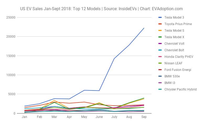 US EV Sales Jan-Sept 2018 Top 12 Models Source InsideEVs Chart EVAdoption.com