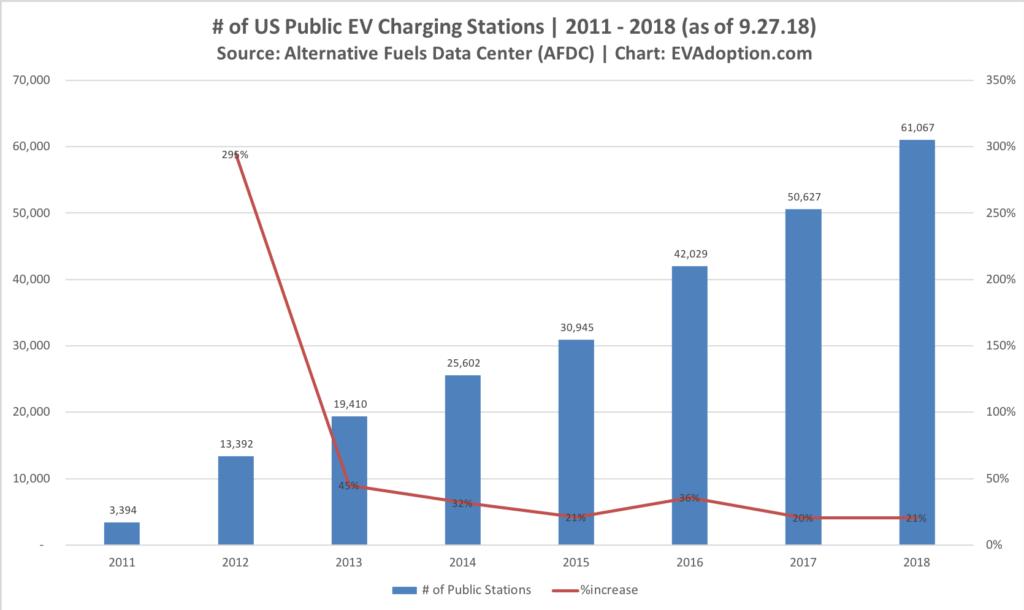 EV Charging Stations - 2011-2018