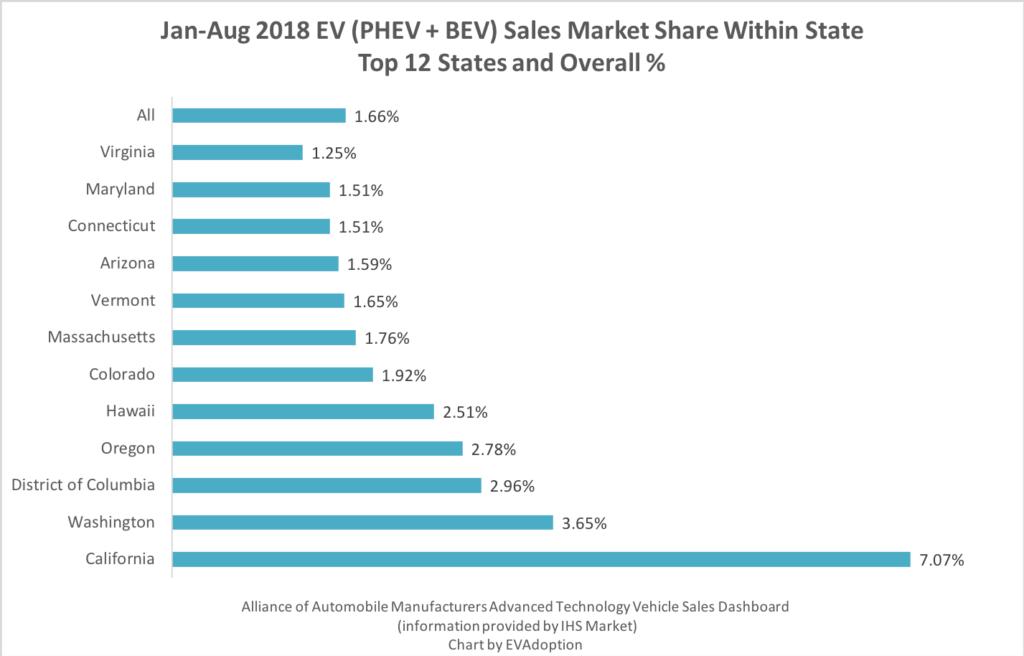 Top 12 States Jan-Aug 2018 EV Sales Market Share