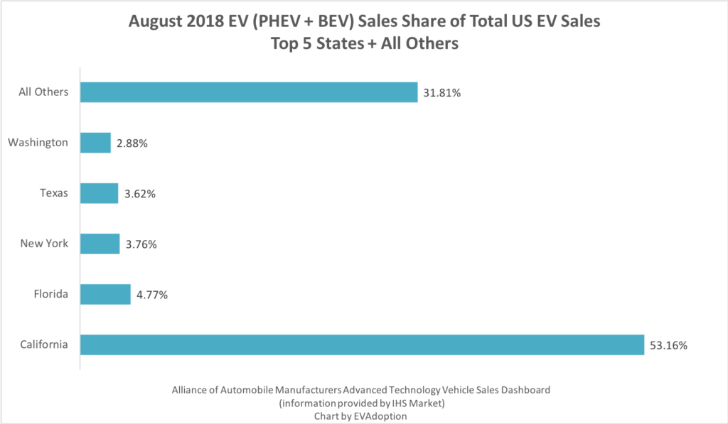 Top 5 States - Total % of EV Sales - August 2018