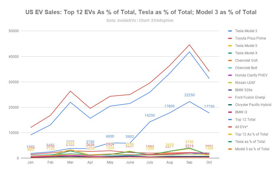 US EV Sales_ Top 12 EVs As % of Total, Tesla as % of Total; Model 3 as % of Total