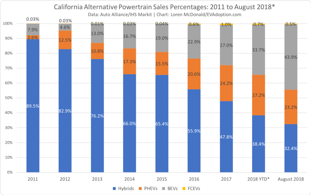 California Alternative Powertrain Sales - 2011-August 2018