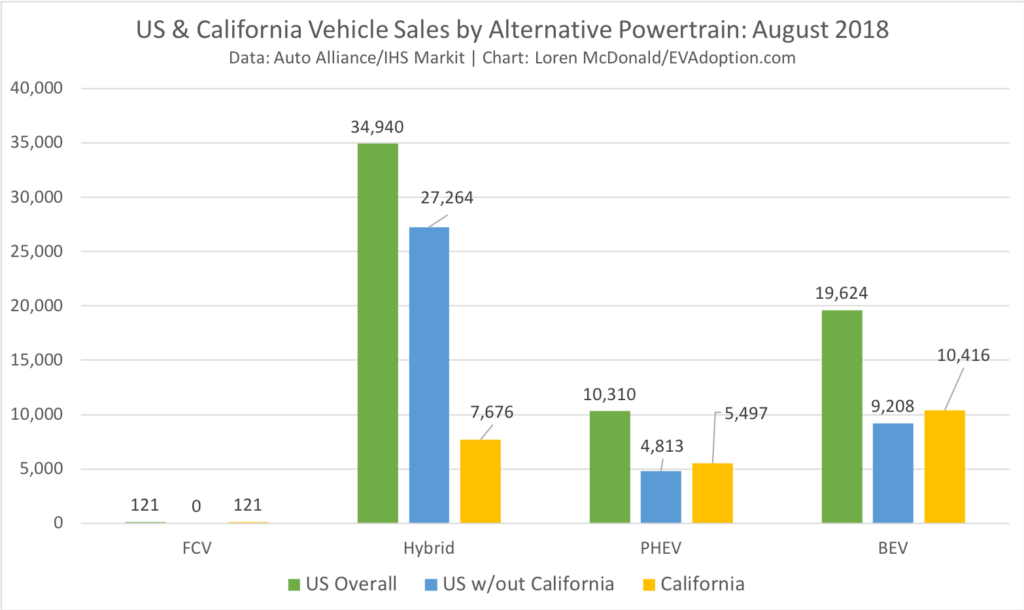California vs US EV Sales by Powertrain-Aug 2018