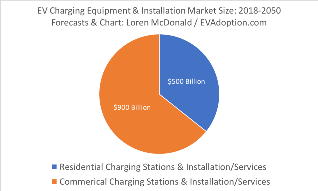 EV Charging Equipment and Installation Market Size 2018-2050