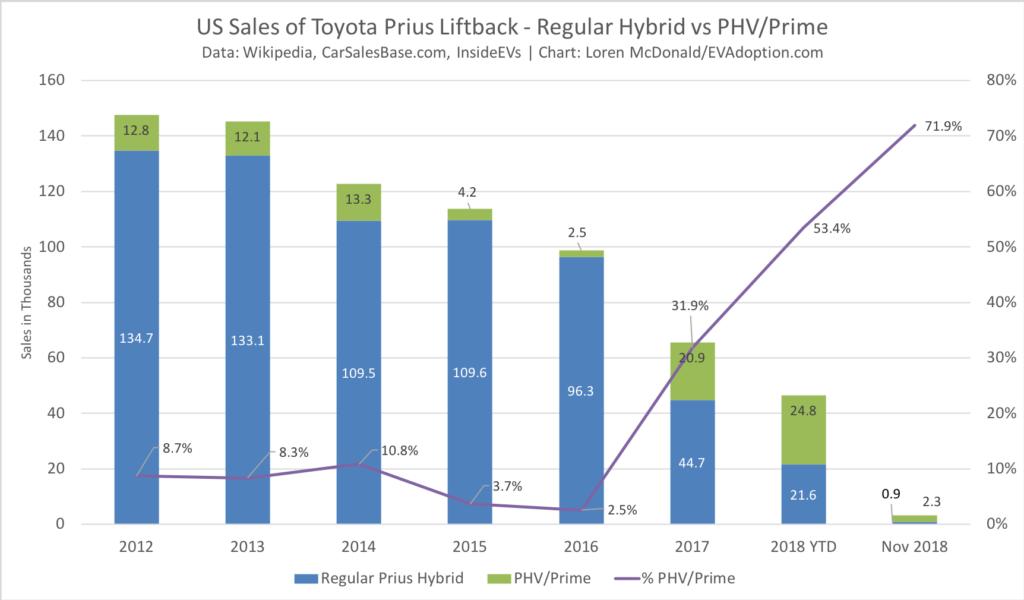 Toyota Prius vs Prius PHV-Prime US Sales