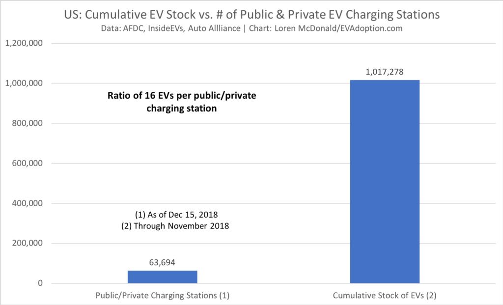 US Cumulative EV Stock vs. # of Public & Private EV Charging Stations