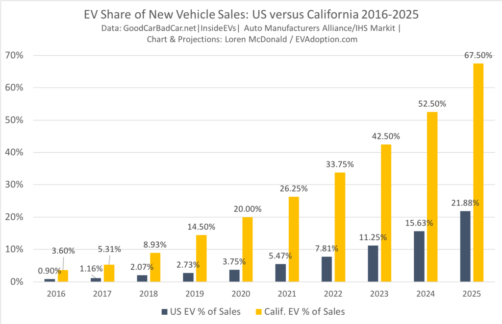 EV Share of New Vehicle Sales - Calif vs US - 2016-2025