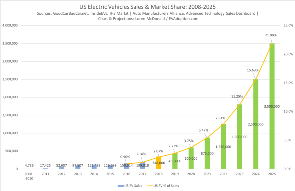 US EV Sales & Market Share 2008-2025