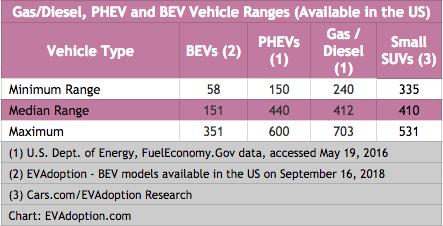 Gas-Diesel-BEV-PHEV-Vehicle Ranges - US