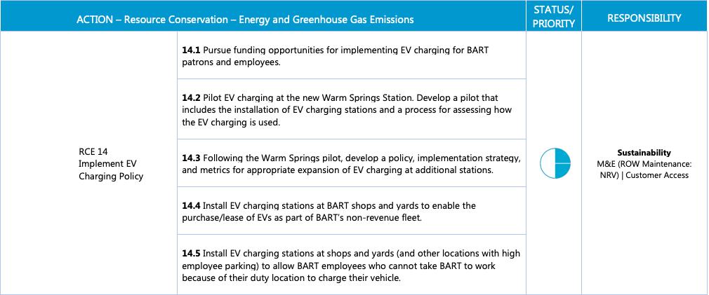 BART Sustainability Plan - EV Charging - Source- BART