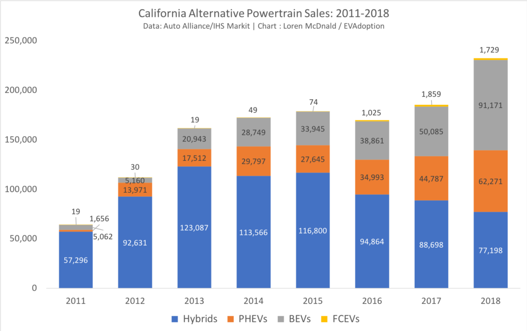 California Alternative Powertrain Sales- 2011-2018