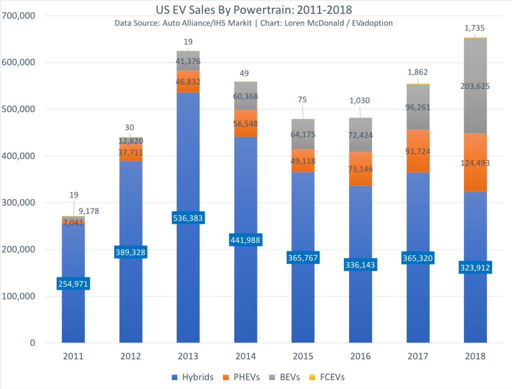 Overall 2011-2018 US sales by type