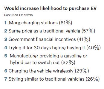 Would increase likelihood to purchase - Volvo-Harris Poll
