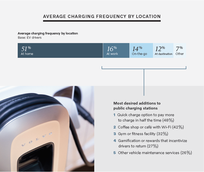 Most desired additions to public charging stations - Volvo Car USA/The Harris Poll