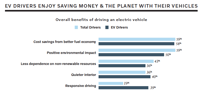 Overall benefits of EVs -  Volvo-Harris Poll