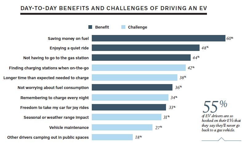 Day to day benefits of EVs - Volvo-Harris Poll