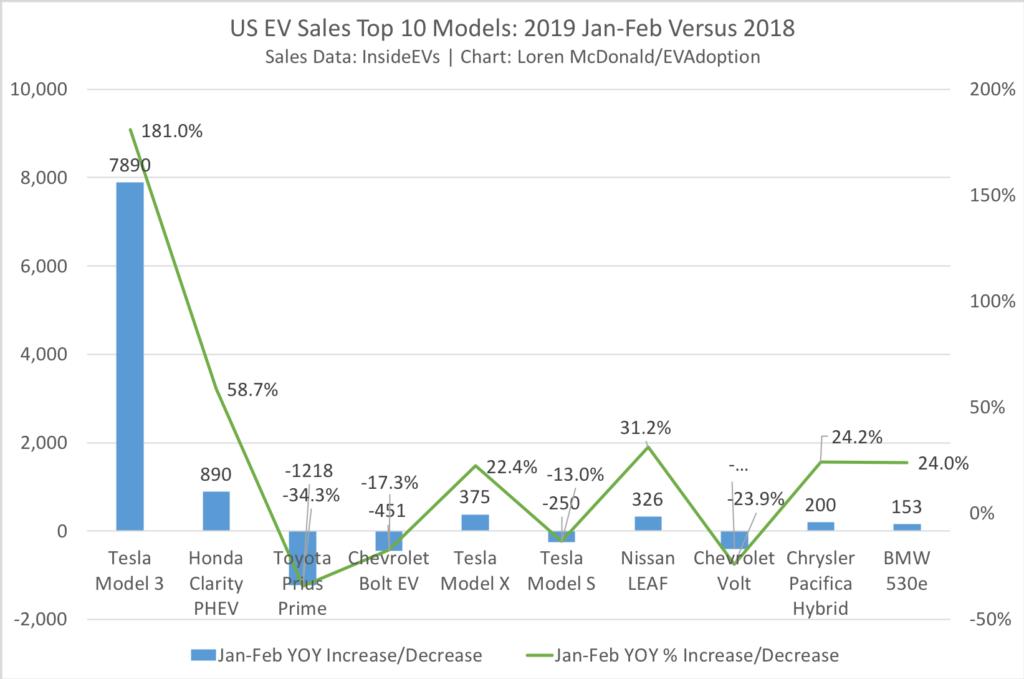 Top 10 - US EV Sales Jan-Feb 2018 & 2019