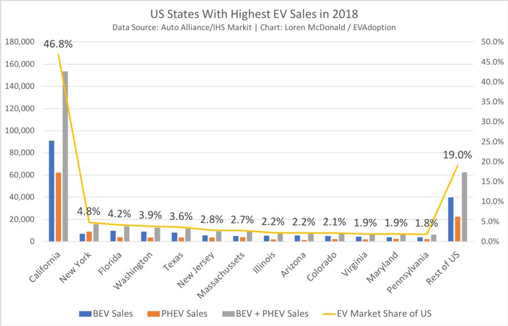 US States With Highest EV Sales in 2018-EVAdoption