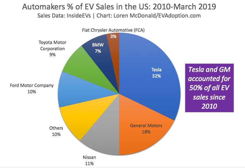 Automakers % of EV sales 2010-March 2019